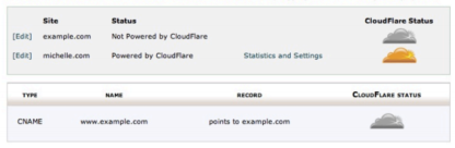 cpanel cloudflare activation